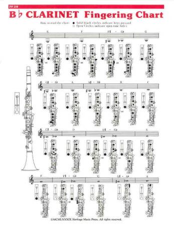 FINGERING CHART for Bb Clarinet